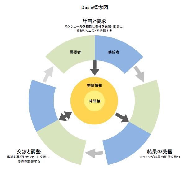 Dasie概念図20151210