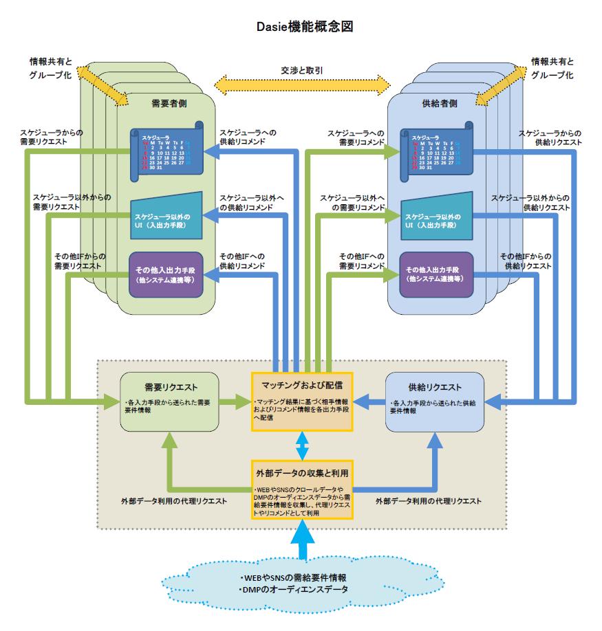 Dasie機能概念図20151203