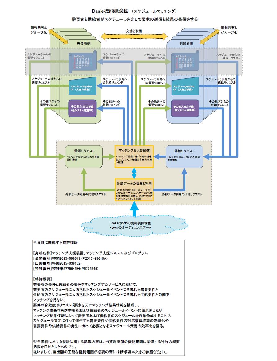 Dasie機能概念図_P150209(スケジュールマッチング)掲載用