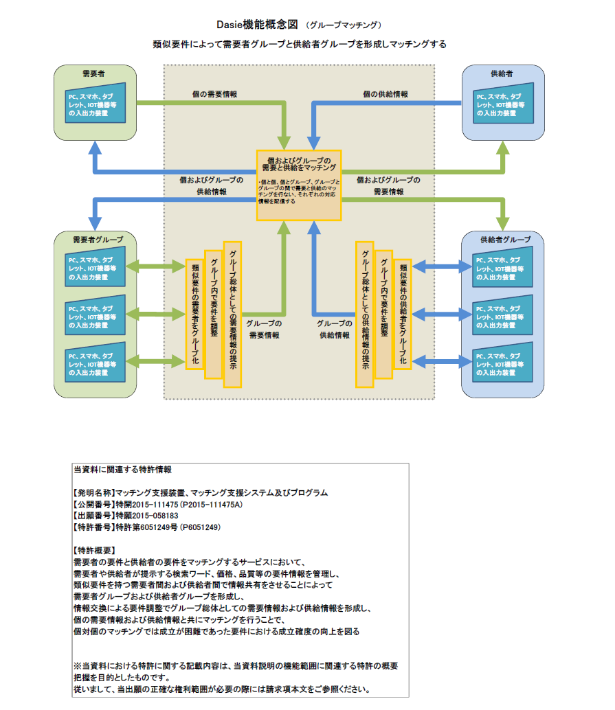 Dasie機能概念図_P150308(グループマッチング)掲載用(特許番号付与後)改