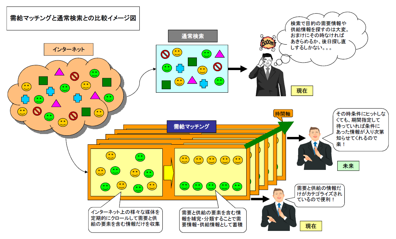 需給マッチングと通常検索との比較イメージ図