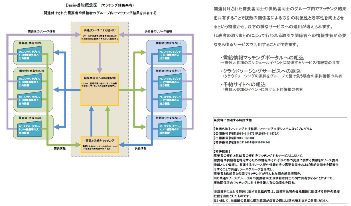 Dasie機能概念図_P150309(マッチング結果共有)特許5919414(特開2015-111476)プレ用
