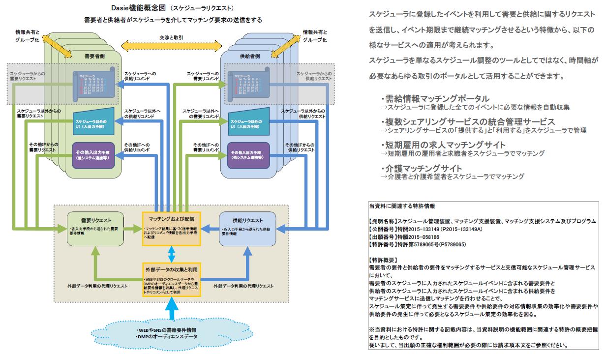 Dasie機能概念図_P150311(スケジューラリクエスト)特許5789065(特開2015-133149)プレ用