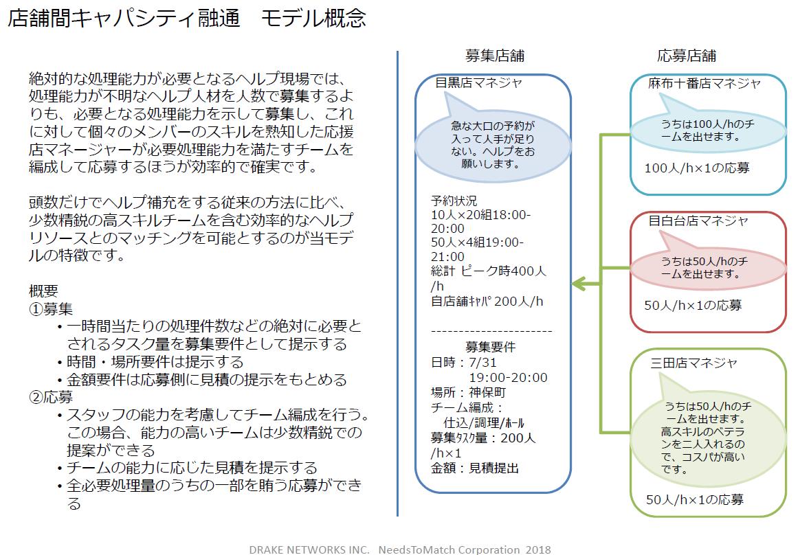 店舗間キャパシティ融通モデル概念 20190329