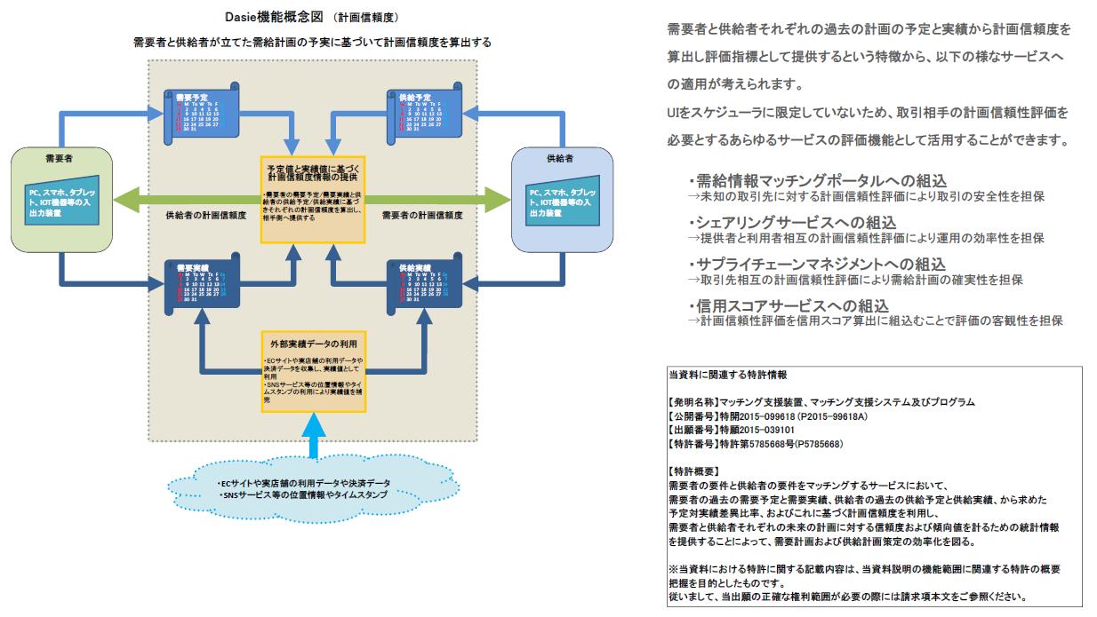 Dasie機能概念図_P150203(計画信頼度)特許5785668(特開2015-099618)プレ用